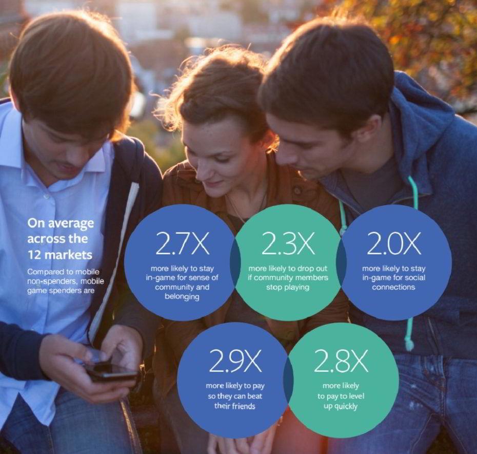 Facebook Ungkap Data Statistik Mobile Gamers