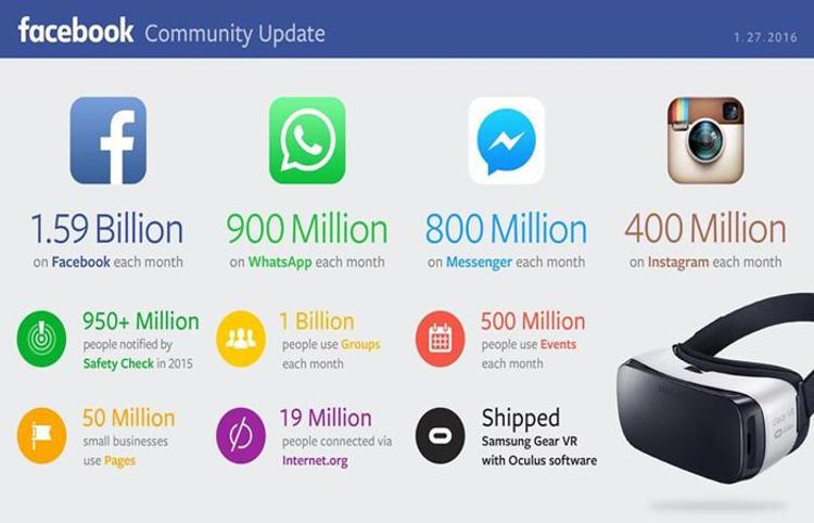 78 Gambar Pengguna Facebook HD